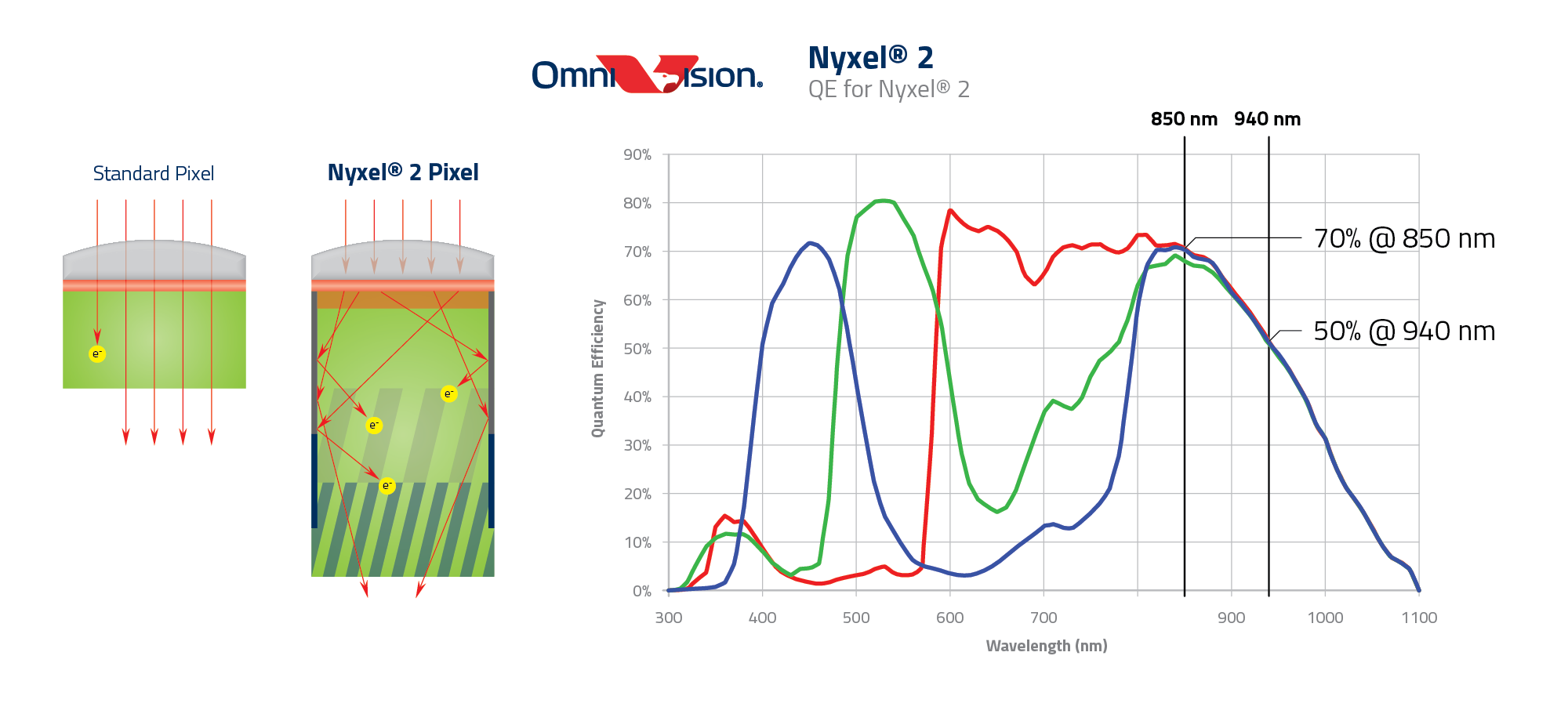 Nyxel® 2 is OmniVision's second generation, revolutionary near-infrared (NIR) technology for image sensors that operate in low to no ambient light conditions, now providing a 25% improvement in the invisible 940nm NIR light spectrum and a 17% bump at the barely visible 850nm NIR wavelength.